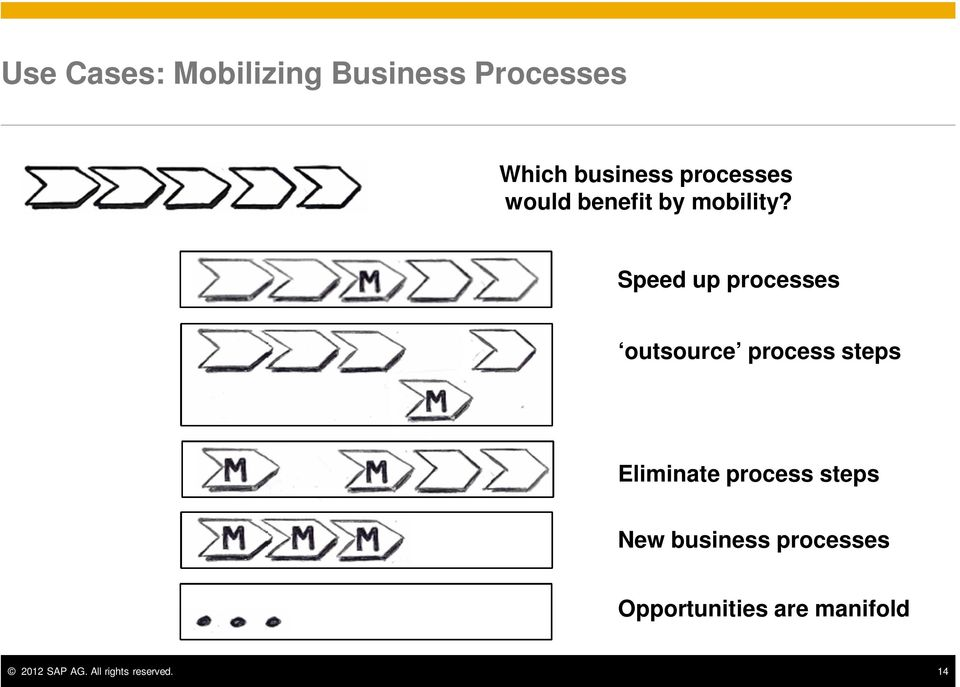 Speed up processes outsource process steps Eliminate process