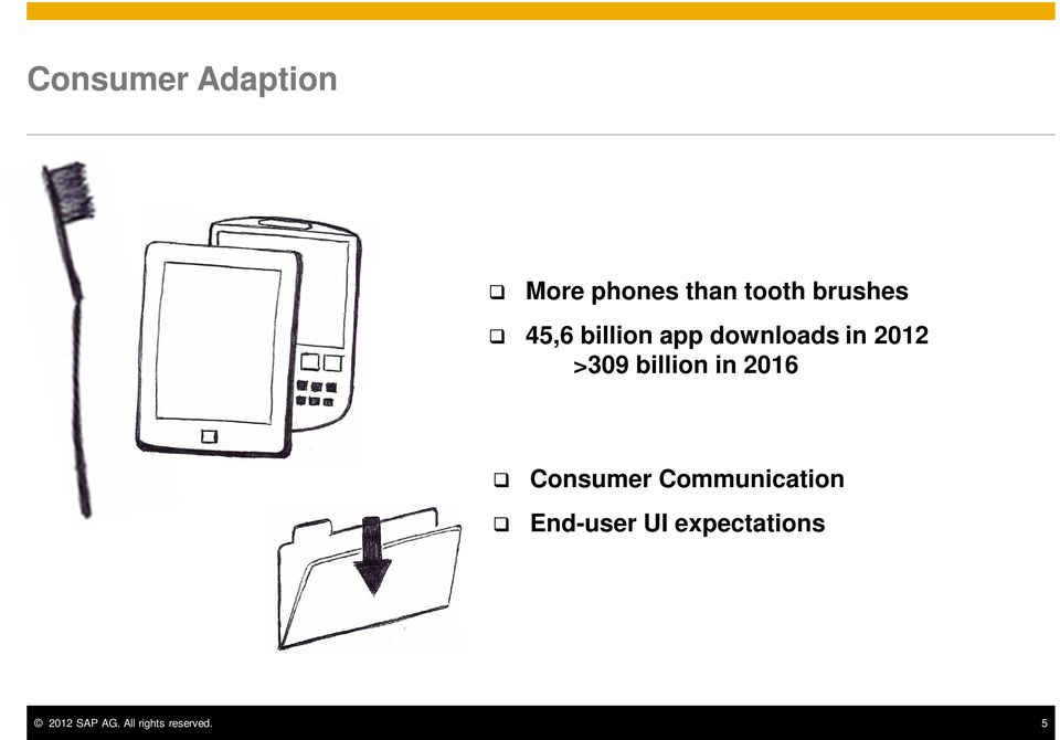 >309 billion in 2016 Consumer Communication