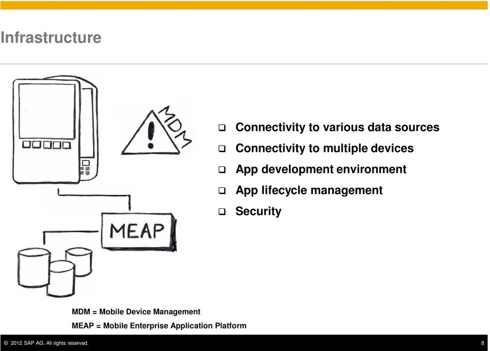 management Security MDM = Mobile Device Management MEAP = Mobile