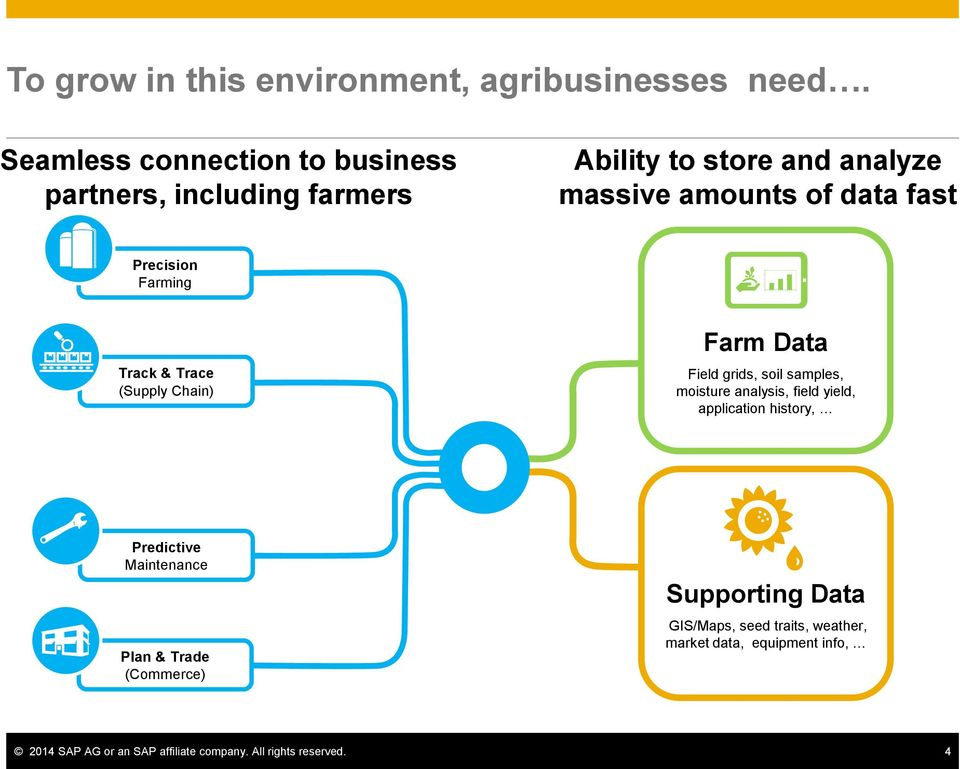Precision Farming Track & Trace (Supply Chain) Farm Data Field grids, soil samples, moisture analysis, field yield,