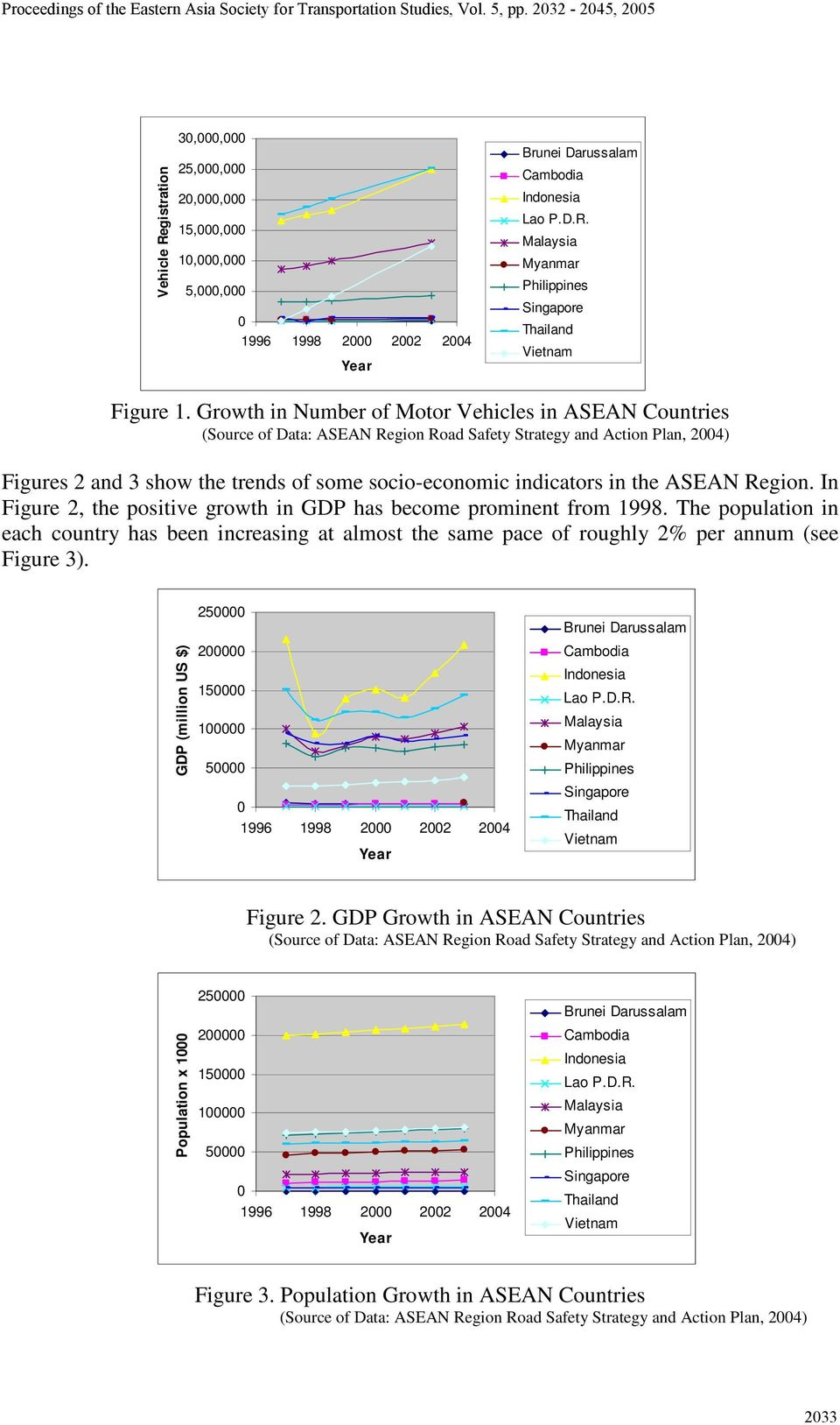 ASEAN Region. In Figure 2, the positive growth in GDP has become prominent from 1998. The population in each country has been increasing at almost the same pace of roughly 2% per annum (see Figure 3).