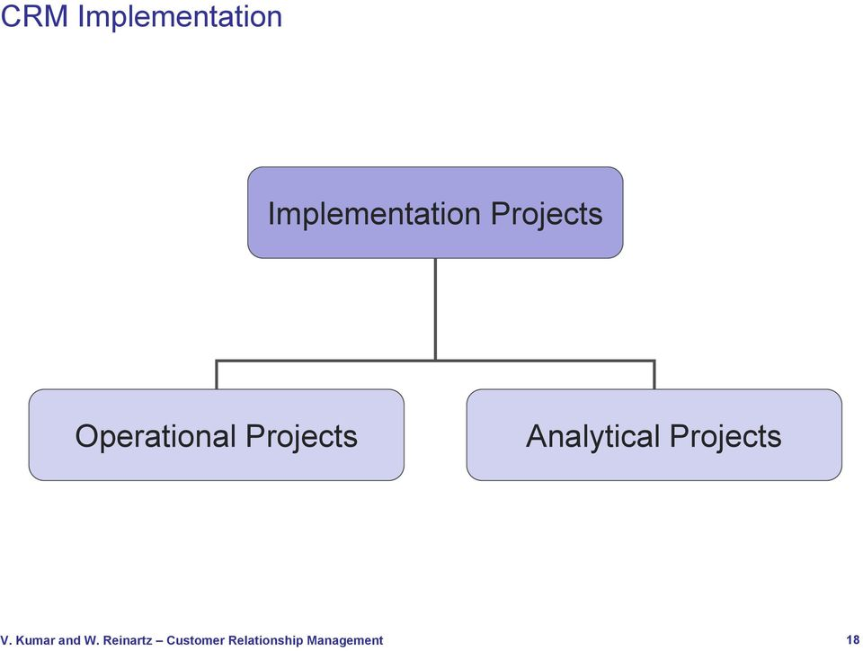 Projects Operational