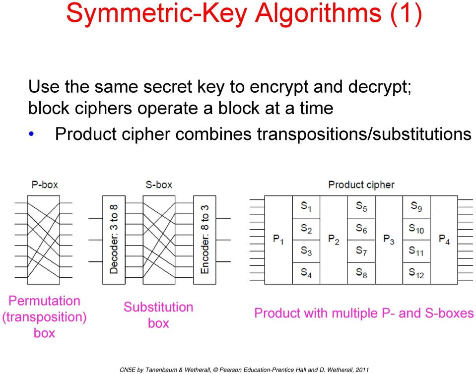 cipher combines transpositions/substitutions Permutation
