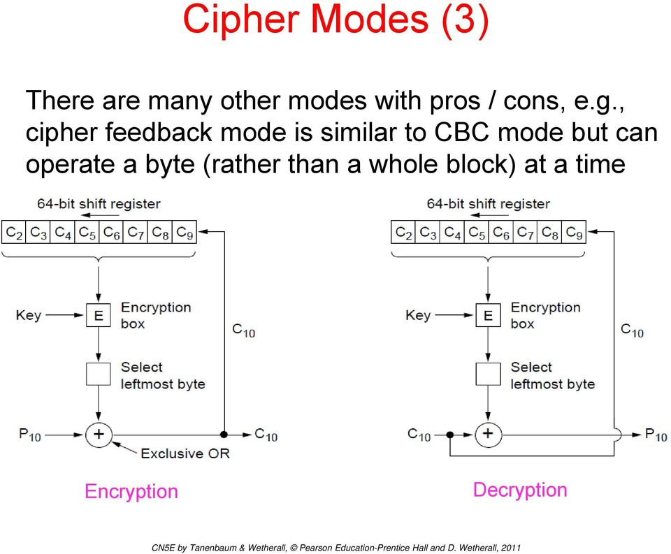 , cipher feedback mode is similar to CBC mode