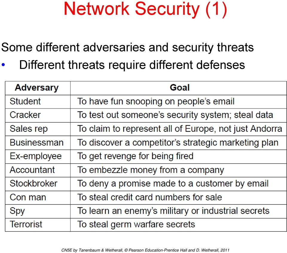 security threats Different