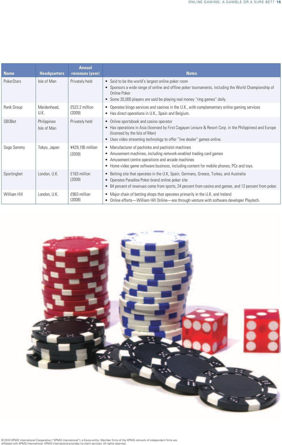 including the World Championship of Online Poker Some 20,000 players are said be playing real money ring games daily. Rank Group SBOBet Maidenhead, U.K. Philippines Isle of Man 522.