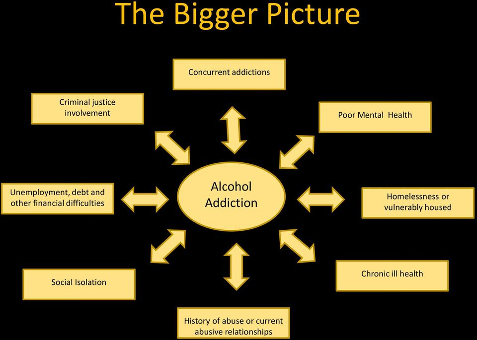 difficulties Alcohol Addiction Homelessness or vulnerably housed