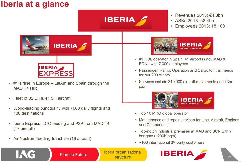 destinations Iberia Express: LCC feeding and P2P from MAD T4 (17 aircraft) Air Nostrum feeding franchise (16 aircraft) #1 HDL operator in Spain: 41 airports (incl.
