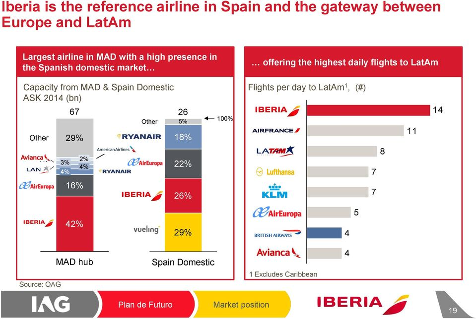 ASK 2014 (bn) Other AV LA UX 3% 4% 67 29% 16% 2% 4% FR Other FR UX IB 26 5% 18% 22% 26% 100% Flights per day to LatAm 1,
