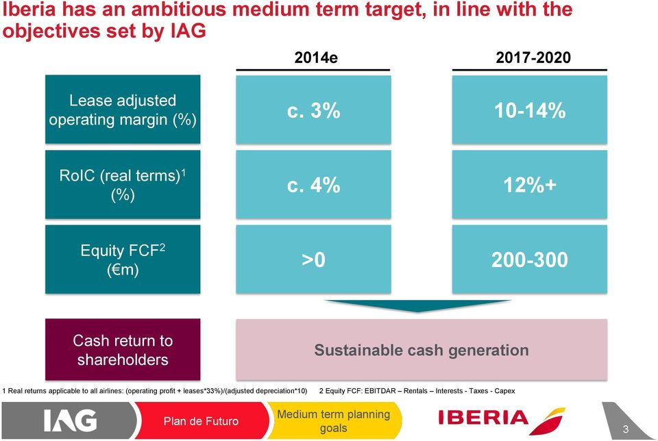 4% 12%+ Equity FCF 2 ( m) >0 200-300 Cash return to shareholders Sustainable cash generation 1 Real returns