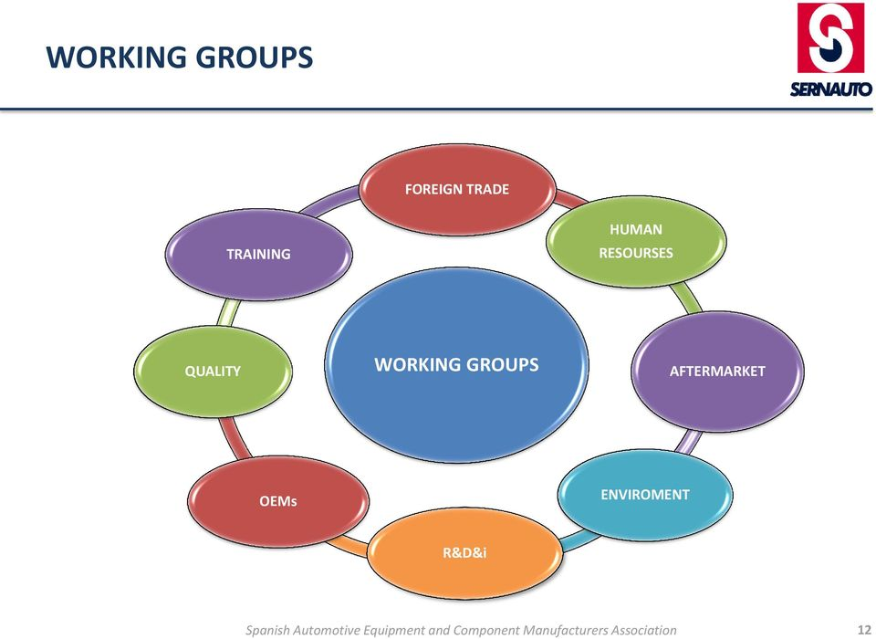 QUALITY WORKING GROUPS