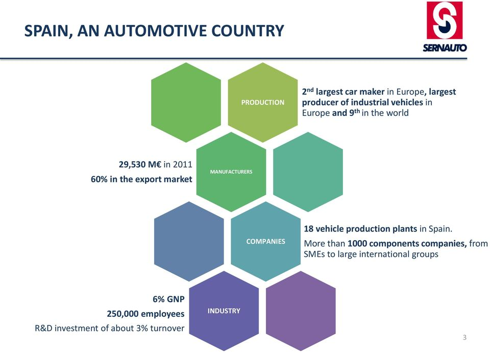 MANUFACTURERS COMPANIES 18 vehicle production plants in Spain.
