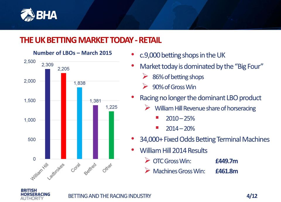 9,000 betting shops in the UK Market today is dominated by the Big Four 86% of betting shops 90% of Gross Win