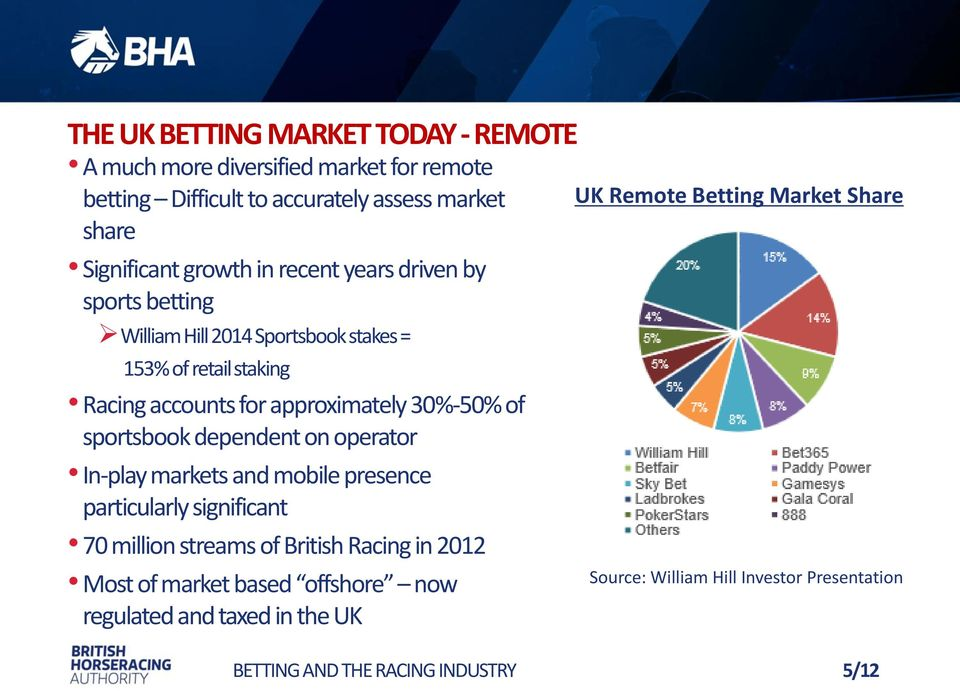 30%-50% of sportsbook dependent on operator In-play markets and mobile presence particularly significant 70 million streams of British Racing in