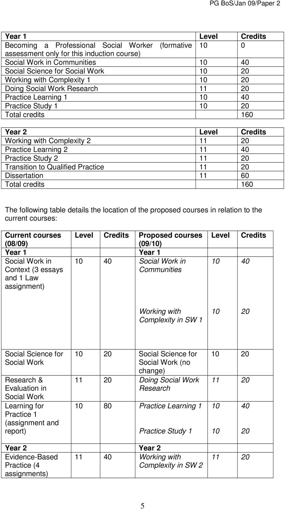 40 Practice Study 2 11 20 Transition to Qualified Practice 11 20 Dissertation 11 60 Total credits 160 The following table details the location of the proposed courses in relation to the current