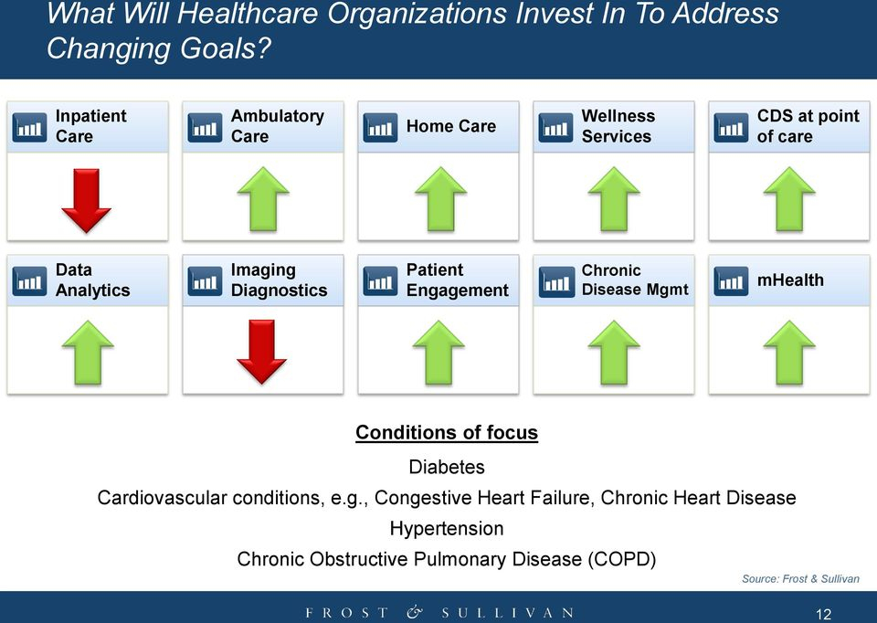 Diagnostics Patient Engagement Chronic Disease Mgmt mhealth Conditions of focus Diabetes Cardiovascular