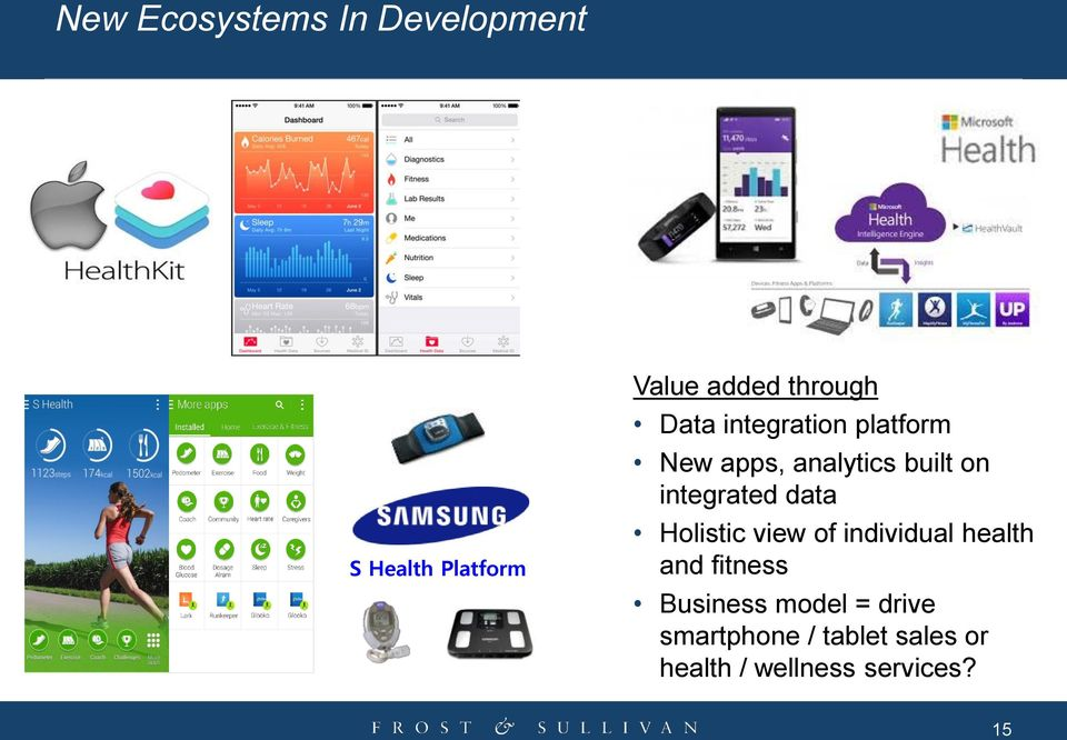 integrated data Holistic view of individual health and fitness