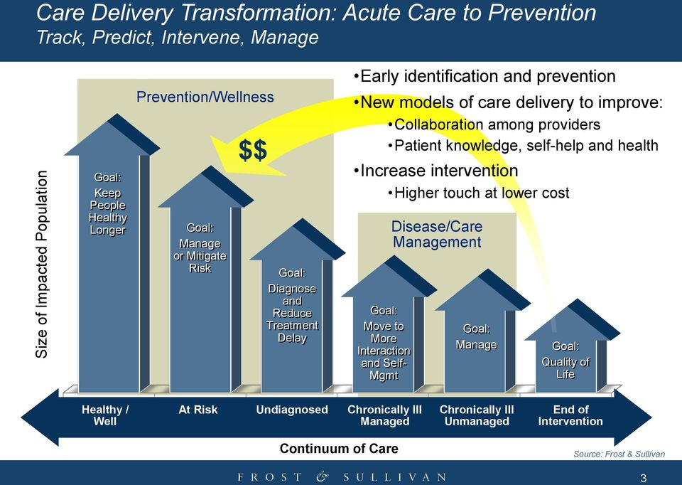 providers Patient knowledge, self-help and health Increase intervention Higher touch at lower cost Goal: Move to More Interaction and Self- Mgmt Disease/Care Management
