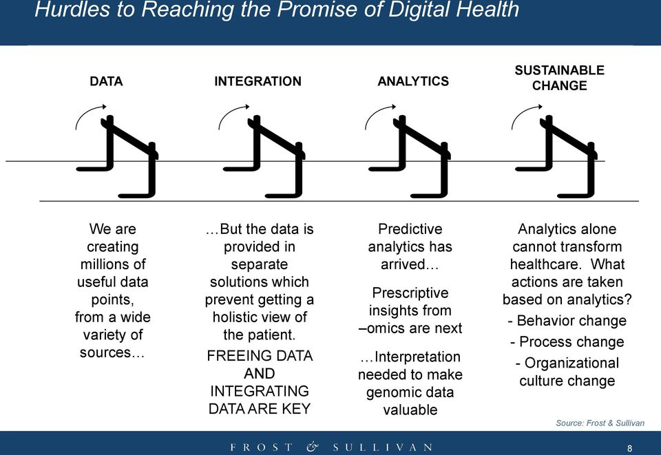 FREEING DATA AND INTEGRATING DATA ARE KEY Predictive analytics has arrived Prescriptive insights from omics are next Interpretation needed to make genomic