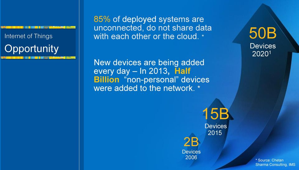 * New devices are being added every day In 2013, Half Billion non-personal