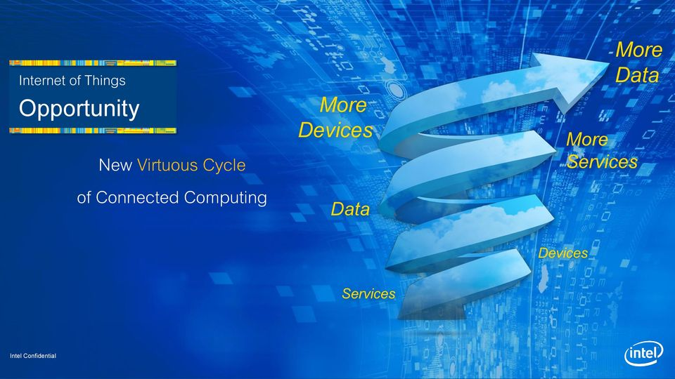 Computing More Devices Data More