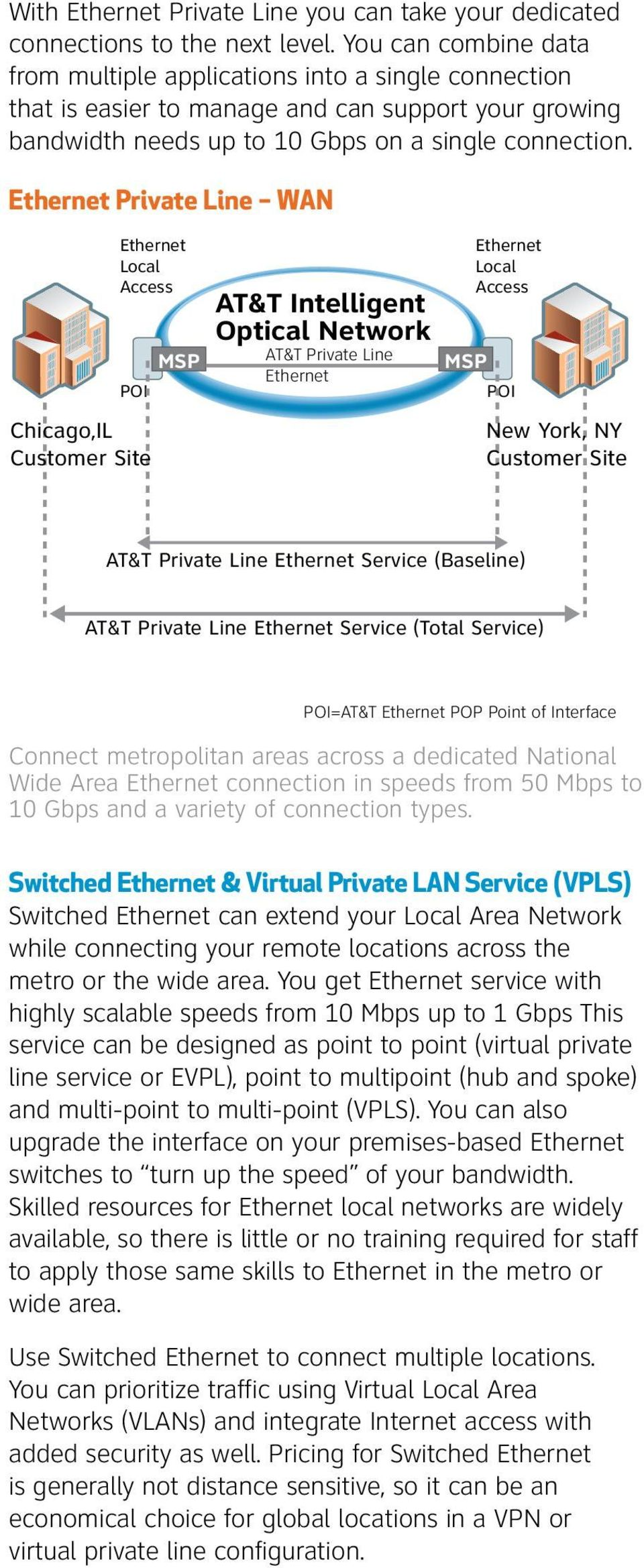 Private Line WAN Local Access Chicago,IL Customer Site MSP POI AT&T Intelligent Optical Network AT&T Private Line Local Access MSP POI New York, NY Customer Site AT&T Private Line Service (Baseline)