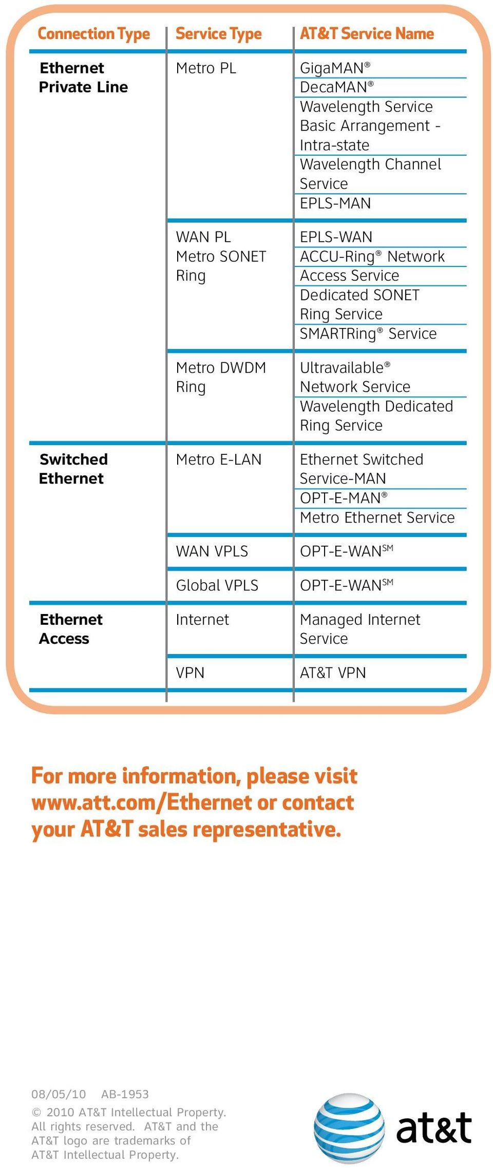E-LAN Switched Service-MAN OPT-E-MAN Metro Service WAN VPLS Global VPLS OPT-E-WAN SM OPT-E-WAN SM Internet Managed Internet Access Service VPN AT&T VPN For more information, please visit www.