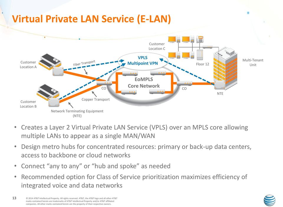multiple LANs to appear as a single MAN/WAN Design metro hubs for concentrated resources: primary or back-up data centers, access to backbone or cloud