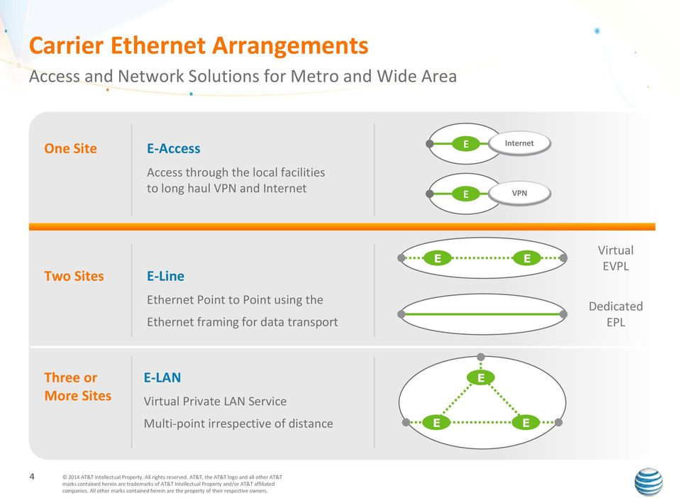 Sites E-Line E E Virtual EVPL Ethernet Point to Point using the Ethernet framing for data transport