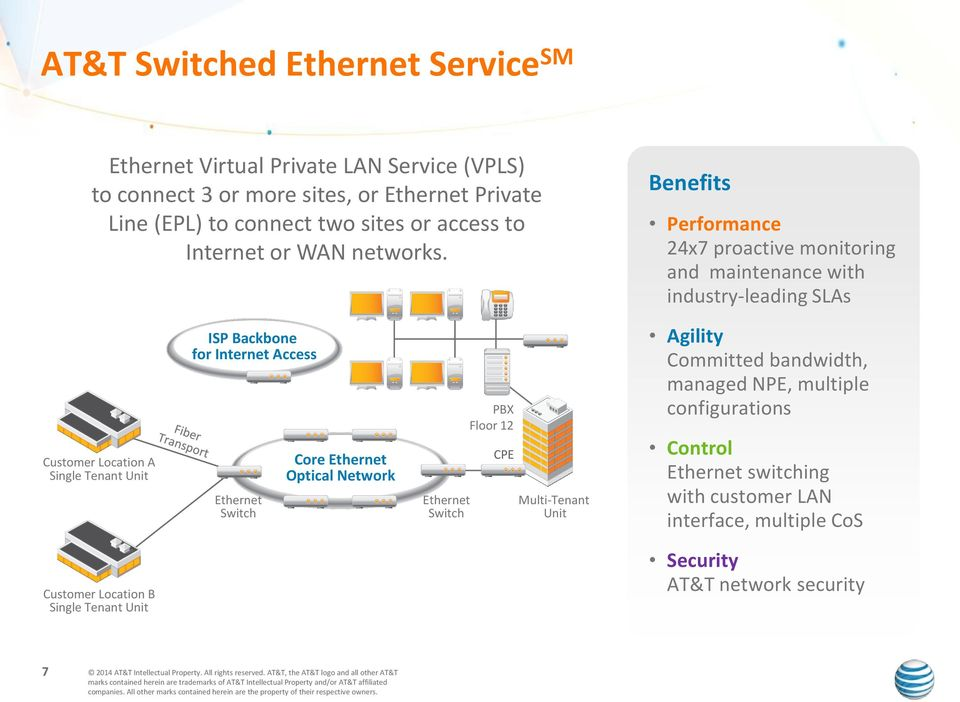 Benefits Performance 24x7 proactive monitoring and maintenance with industry-leading SLAs Customer Location A Single Tenant Unit ISP Backbone for Internet Access