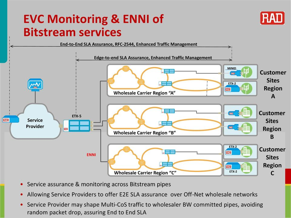 Service assurance & monitoring across Bitstream pipes Allowing Service Providers to offer E2E SLA assurance over Off-Net wholesale networks Service Provider may shape
