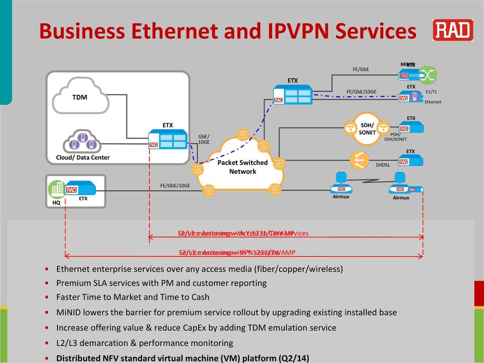 1731/TWAMP services Ethernet enterprise services over any access media (fiber/copper/wireless) Premium SLA services with PM and customer reporting Faster Time to Market and Time to Cash MiNID lowers