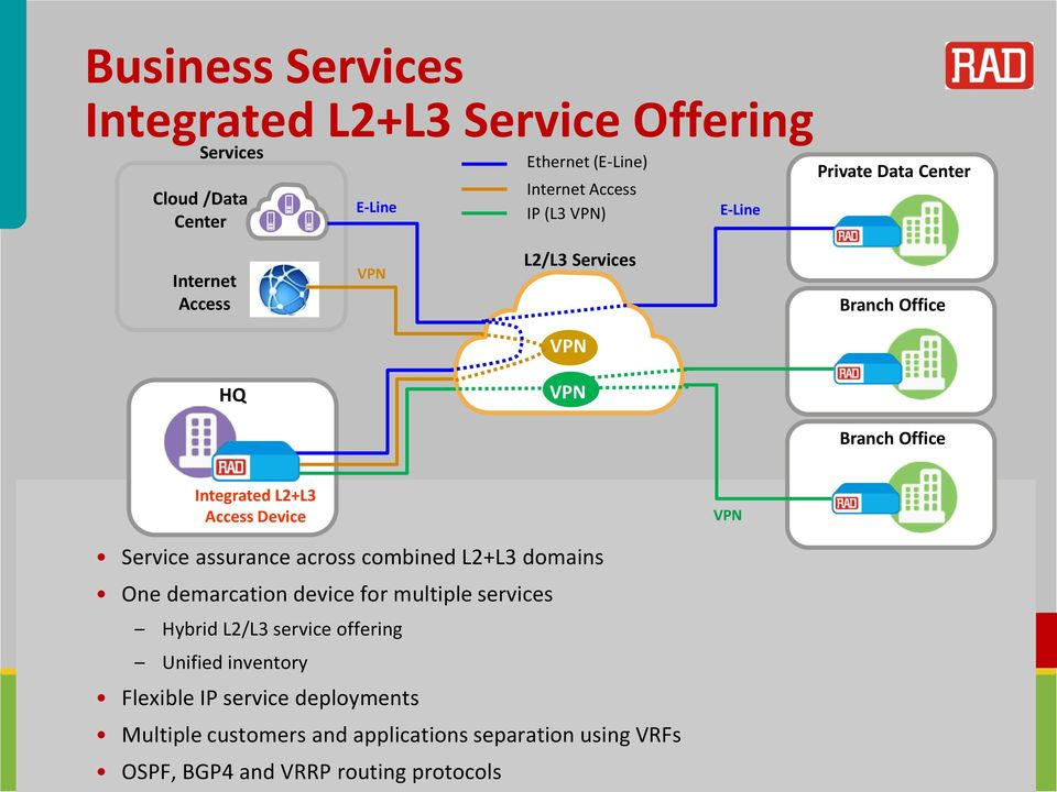 assurance across combined L2+L3 domains One demarcation device for multiple services Hybrid L2/L3 service offering Unified inventory Flexible IP