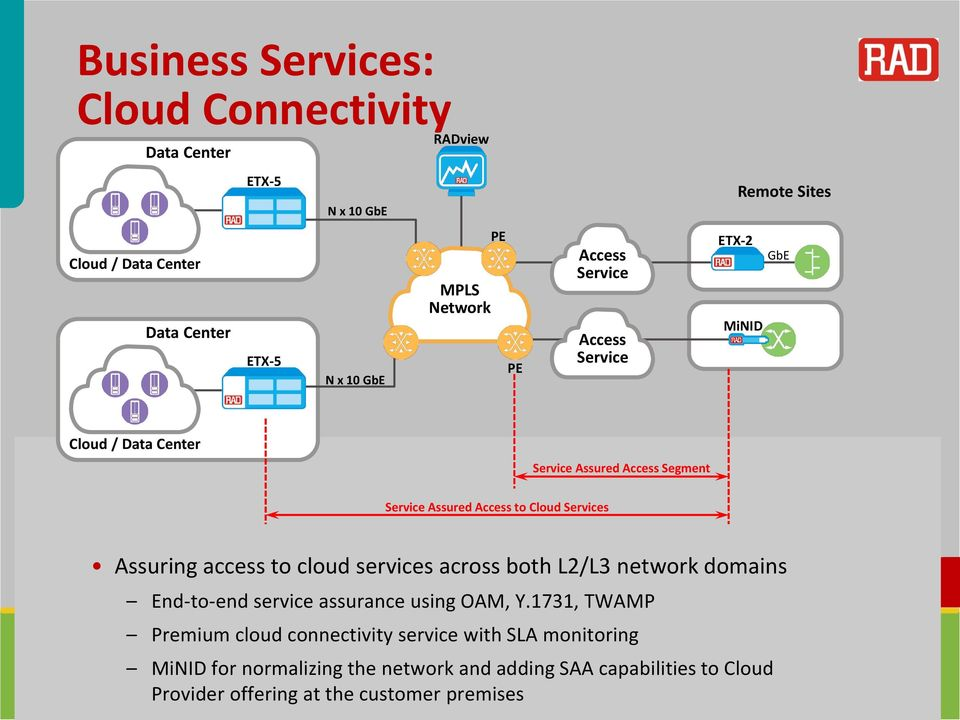 access to cloud services across both L2/L3 network domains End-to-end service assurance using OAM, Y.