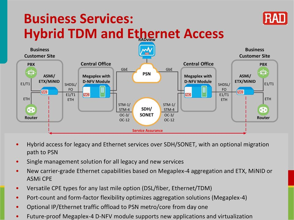 Hybrid access for legacy and Ethernet services over SDH/SONET, with an optional migration path to PSN Single management solution for all legacy and new services New carrier-grade Ethernet