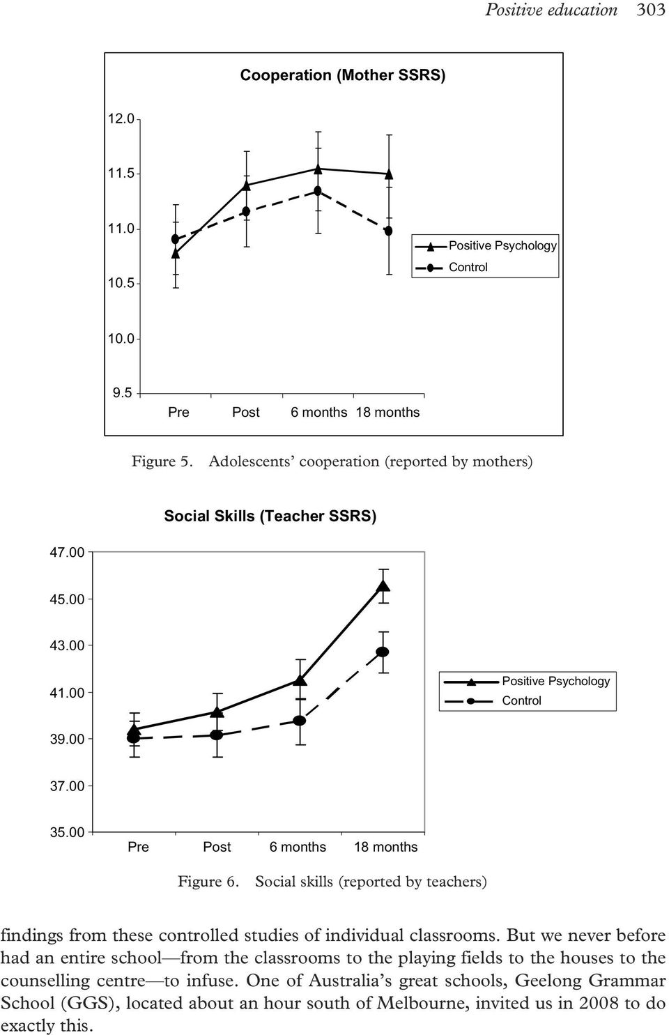 00 Pre Post 6 months 18 months Figure 6. Social skills (reported by teachers) findings from these controlled studies of individual classrooms.