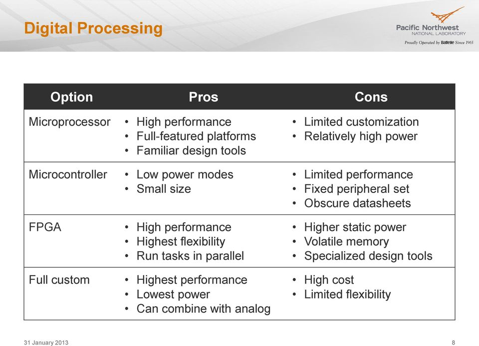 performance Lowest power Can combine with analog Limited customization Relatively high power Limited performance Fixed