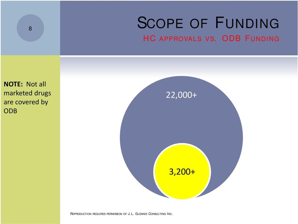 ODB FUNDING NOTE: Not all