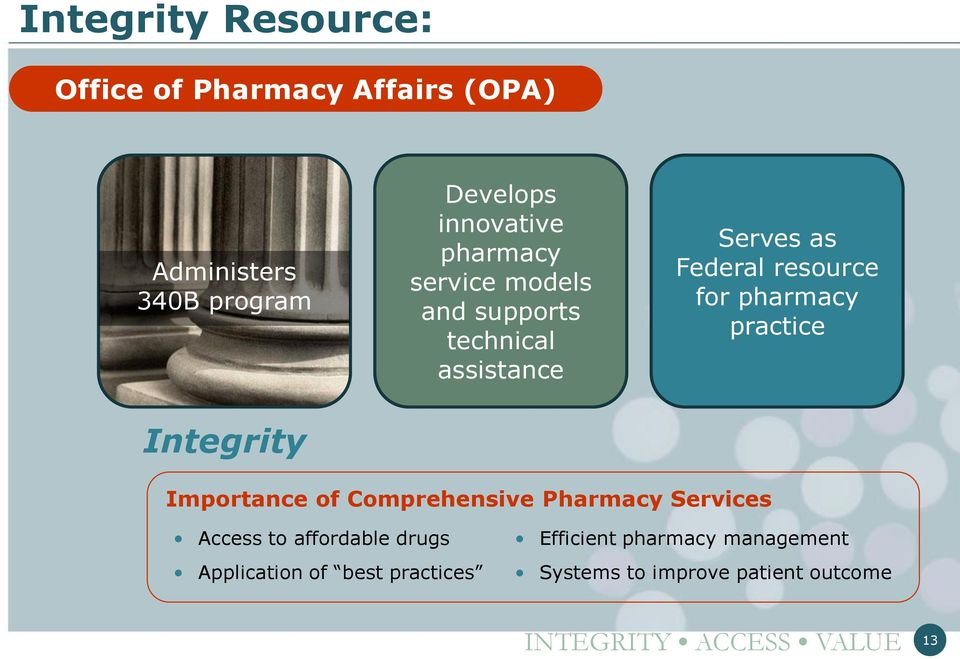 for pharmacy practice Integrity Importance of Comprehensive Pharmacy Services Access to