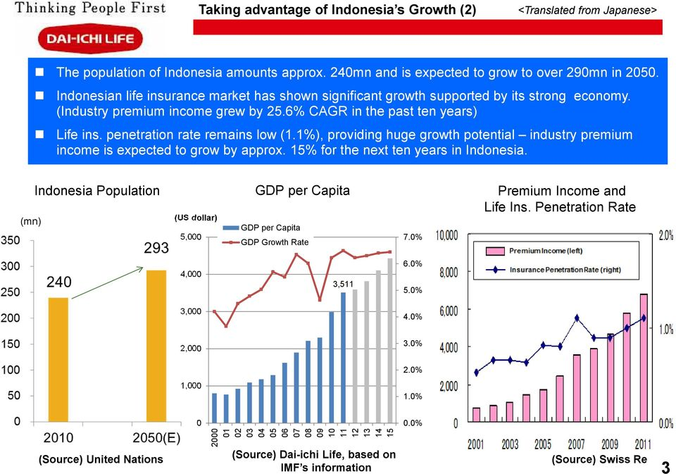 penetration rate remains low (1.1%), providing huge growth potential industry premium income is expected to grow by approx. 15% for the next ten years in Indonesia.