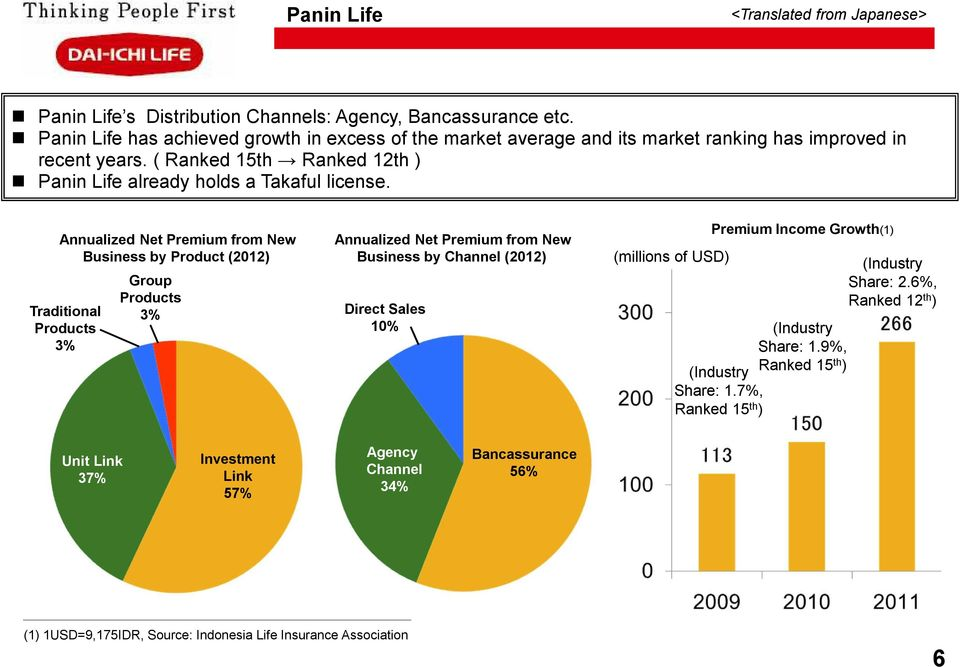 ( Ranked 15th Ranked 12th ) Panin Life already holds a Takaful license.