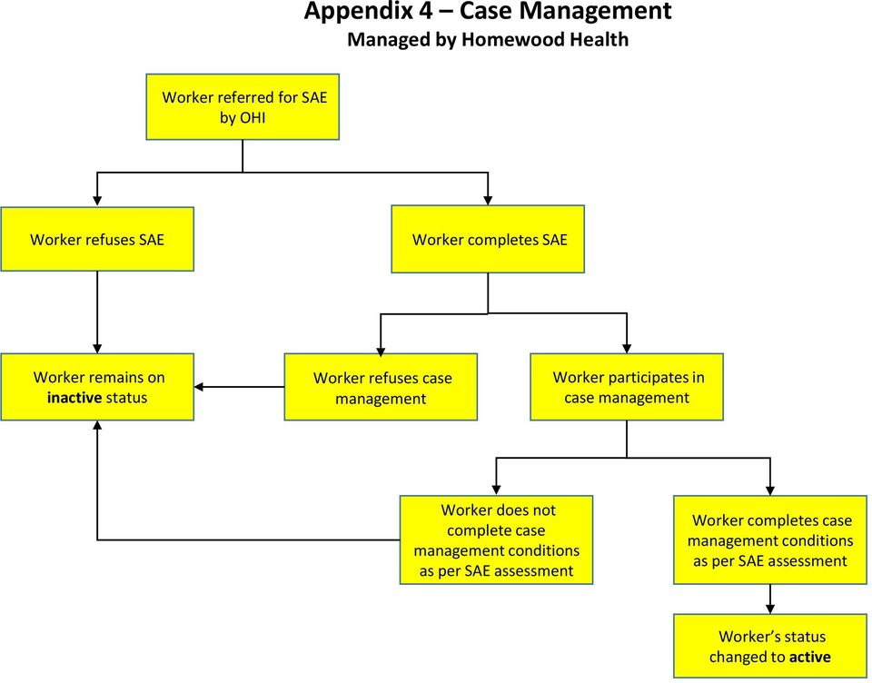 participates in case management Worker does not complete case management conditions as per SAE