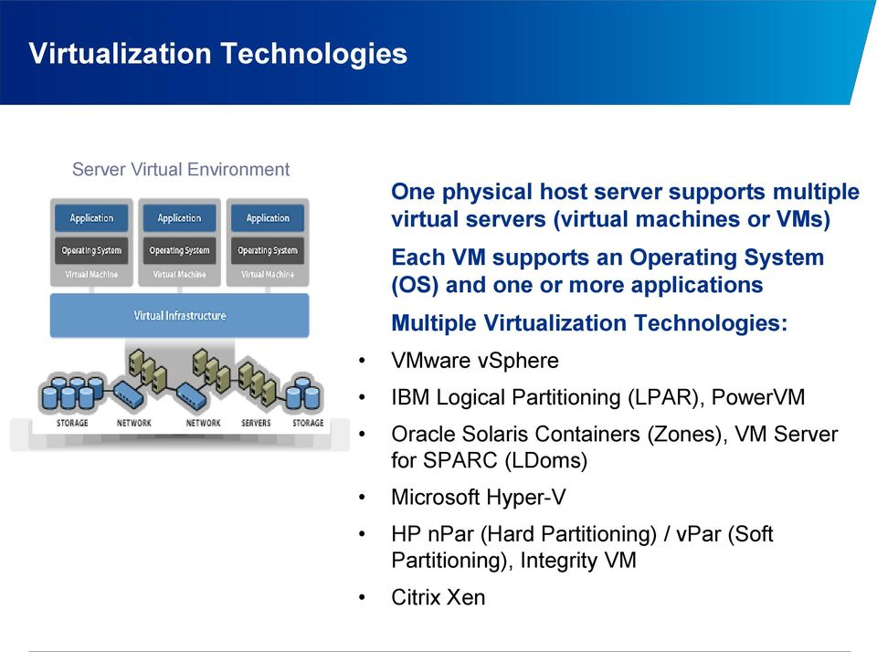 Virtualization Technologies: VMware vsphere IBM Logical Partitioning (LPAR), PowerVM Oracle Solaris Containers
