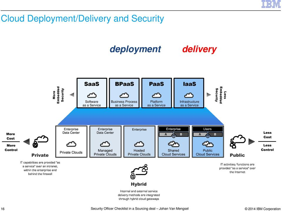 a Service BPaaS Business Process as a Service PaaS Platform as a Service IaaS Infrastructure as a