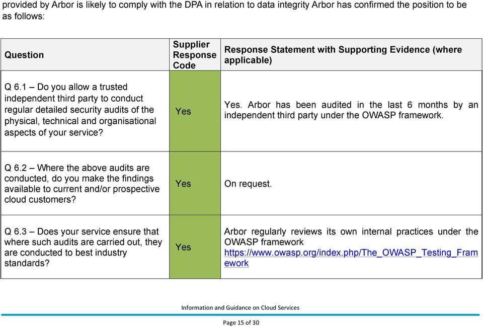 Supplier Response Code Response Statement with Supporting Evidence (where applicable). Arbor has been audited in the last 6 months by an independent third party under the OWASP framework. Q 6.