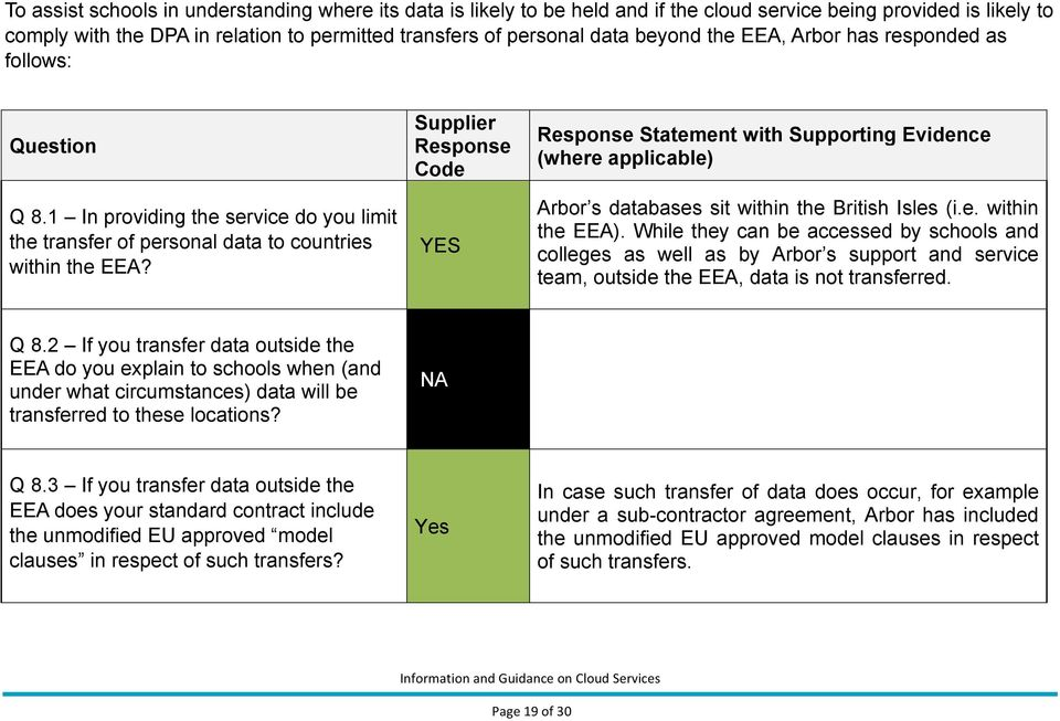 Supplier Response Code YES Response Statement with Supporting Evidence (where applicable) Arbor s databases sit within the British Isles (i.e. within the EEA).