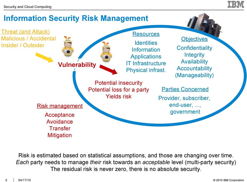 Potential insecurity Potential loss for a party Yields risk Risk management Acceptance Avoidance Transfer Mitigation Objectives Confidentiality Integrity Availability