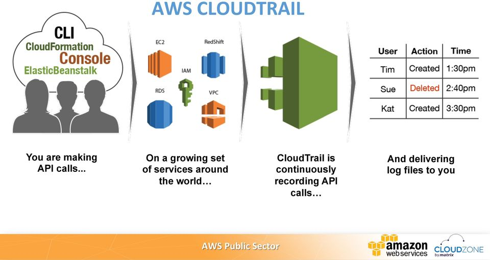 the world CloudTrail is continuously