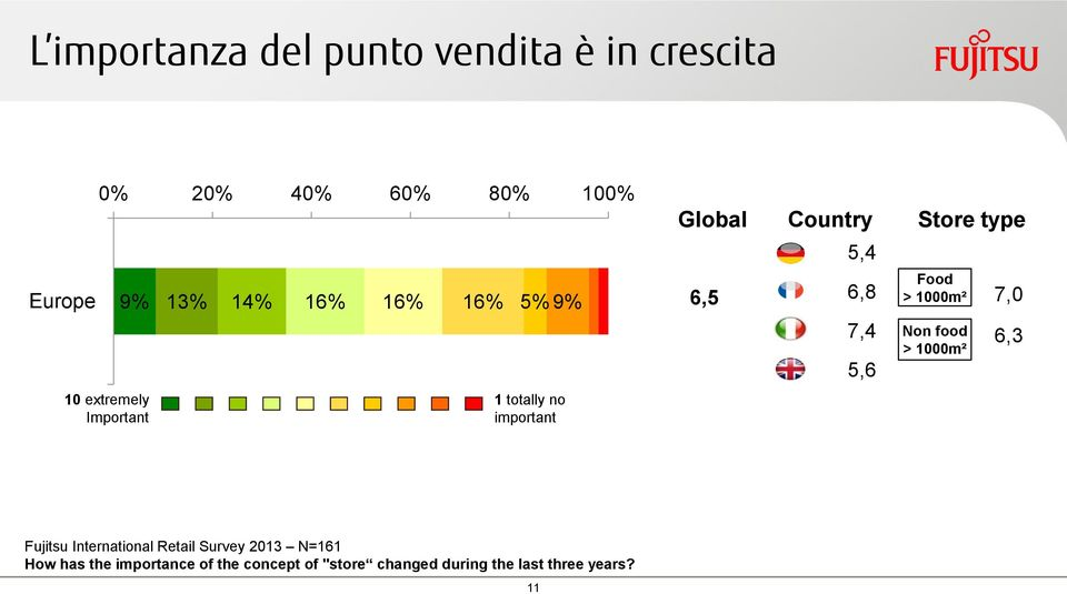 5,6 Store type Food > 1000m² Non food > 1000m² 7,0 6,3 Fujitsu International Retail Survey