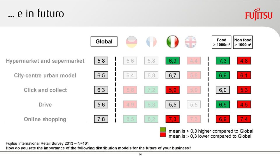 shopping 7,8 8,5 8,2 7,3 7,3 6,9 7,4 Fujitsu International Retail Survey 2013 N=161 How do you rate the importance of the